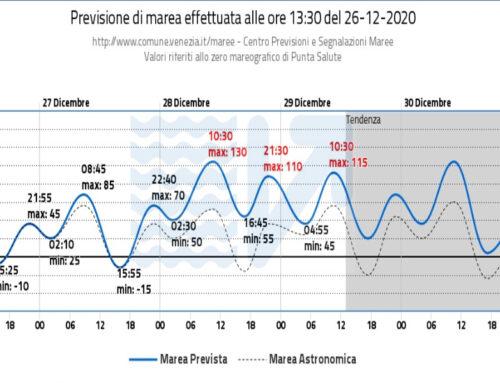 Dal 28 al 31 dicembre possibile alta marea